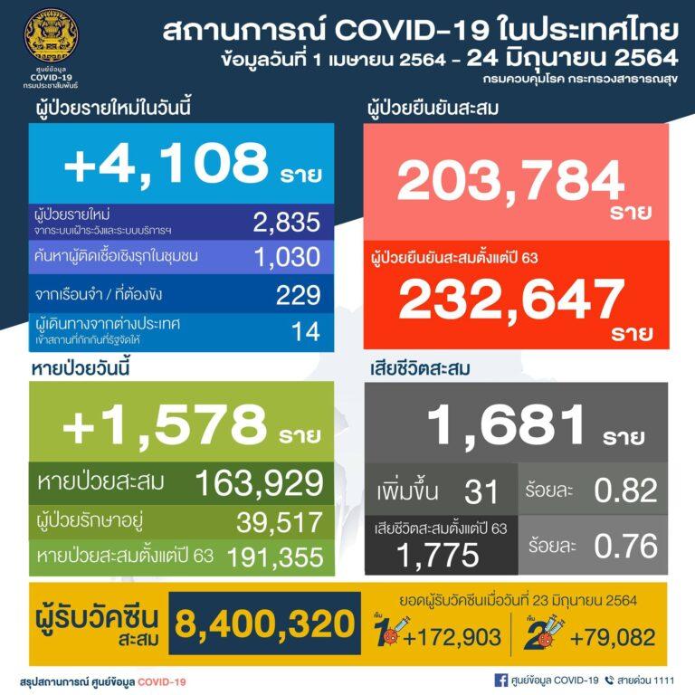 สถานการณ์ COVID-19 ในประเทศไทย วันที่ 24 มิถุนายน 2564